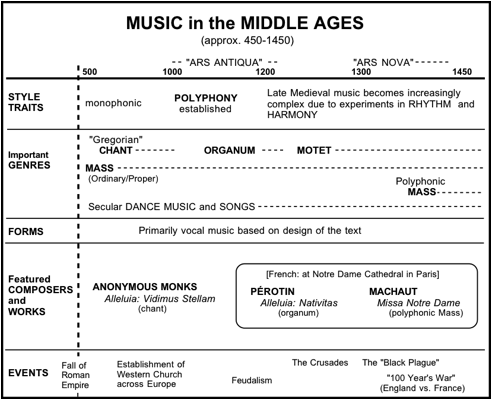 renaissance music sounds fuller than medieval music because