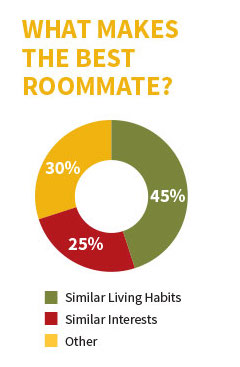 45% of WMU students say the best roommate matches are based on similar living habits. 25% said similar interests and hobbies make good matches.
