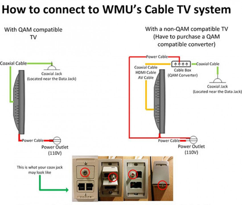 diagram that illustrates how to connect your TV and cable box to the cable TV connection in your residence hall room
