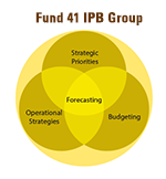 Fund 41 IPB Group