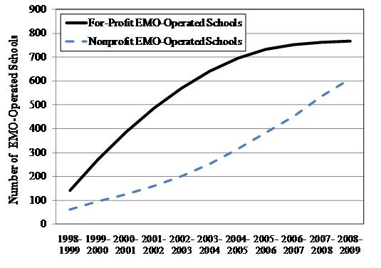 Growth of EMOs graph