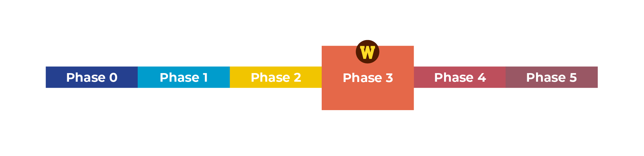 Western is at Phase 3.