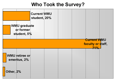 survey results showing Current WMU students: 20%, WMU graduate or former student: 5%, Current WMU faculty or staff: 71%, WMU retiree or emeritus: 2%, other: 2%
