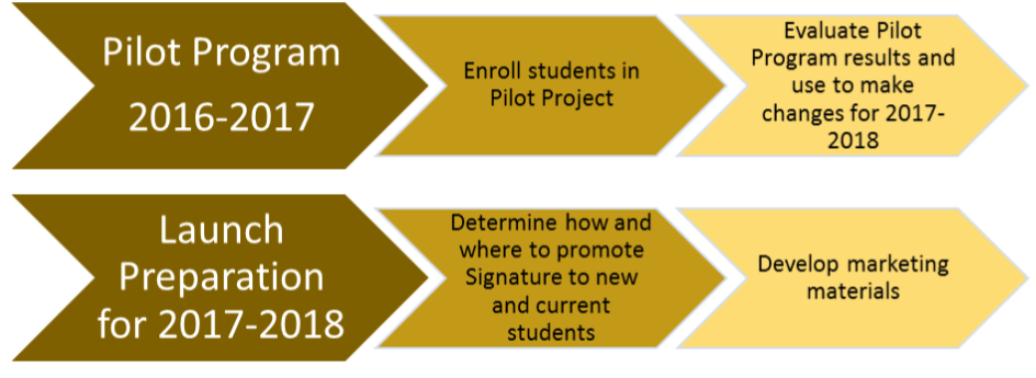 Graphic depicting two workflows. Pilot Program 2016-17: Enroll students in Pilot Project and then Evaluate Pilot Program results and use to make changes for 2017-18; then, a Launch Preparation for 2017-18 workflow showing: Determine how and where to promote Signature to new and current students, and Develop marketing materials.