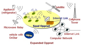 Opportunistic Networks (Class 2) picture