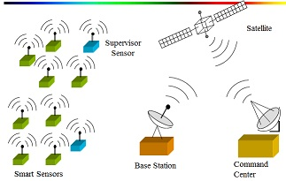 Smart wireless sensor networks project diagram
