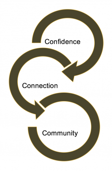 Three intertwining arrows that incorporate the following words: confidence, connection and community.