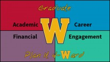 This image is the logo for the W M U Graduate Plan It Forward initiative. The initiative arranges helpful content into the four following areas: Academic, career, Finiancial, and Engagement. The image is divided up into four equal quadrants with different background colors. The upper left is Academic with a red background, the upper right is Career with a blue background, the lower left is Financial with a purple background, and the lower right is Engagement with a green background. In the middle is a large W, which is the W M U branding logo. At the top in the center is the word Graduate, and at the bottom center are the words Plan It forward. All of the Plan it Forward words are in gold type with a small black outline to make them stand out better in front of the various background colors. The word Forward is spelled with the number four instead of the first three letters of forward, and the w in forward is a little W M U branding W.