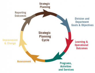 Strategic planning cycle infographic