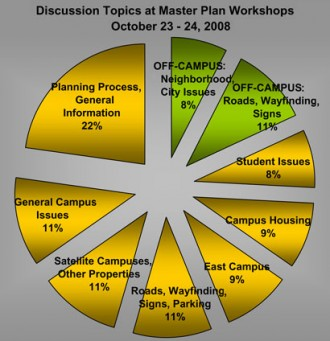 2008 Discussion Topics Chart
