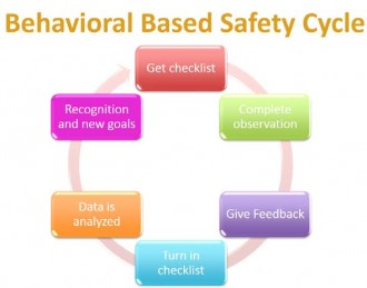 The behavior based safety cycle