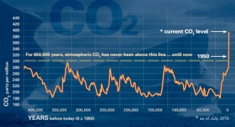 Graph showing dramatic increase in atmospheric CO2.