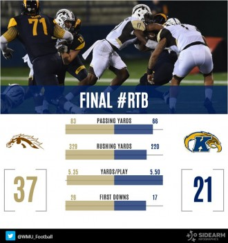 WMU wins 37-21 over Kent State.
