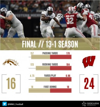 WMU 16, Wisconsin 24, Cotton Bowl 2017.