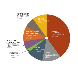 Pie chart depicting external funding sources for 2015-16.
