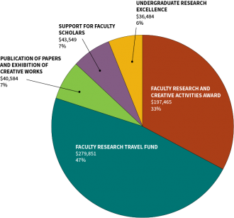 Pie chart depicting internal award sources for 2015-16.