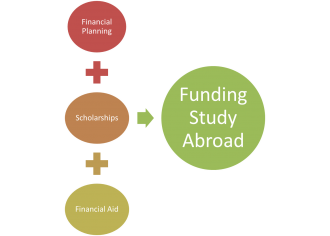 funding study abroad graphic image