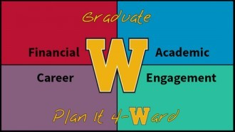 This image is the logo for the W M U Graduate Plan It Forward initiative. The initiative arranges helpful content into the four following areas: Financial, Academic, Career, and Engagement. The image is divided up into four equal quadrants with different background colors. The upper left is Financial with a red background, the upper right is Academic with a blue background, the lower left is Career with a purple background, and the lower right is Engagement with a green background. In the middle is a large gold W for W M U