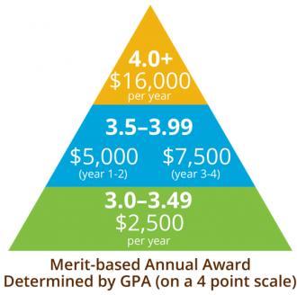 Decorative image depicting award amounts based on GPA. Available in table under Scholarship Details.
