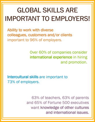 Decorative: Statistics about importance of global skills to employers
