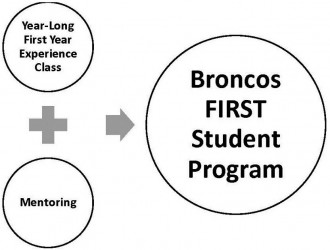 Chart explaining how year-long first year experience class and mentoring lead to broncos first student program
