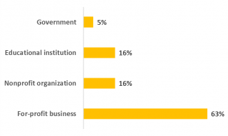 A chart representing the types of employers that actively engaged WMU graduates were working for within three months of graduation. 63% were working at for-profit businesses, 16% were working at non-profit businesses, 16% were working at educational institutions, and 5% were working for government organizations.