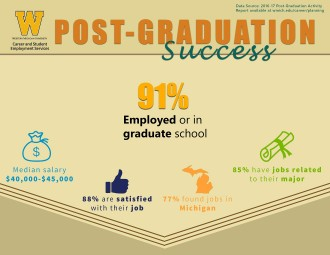Post-Graduation Success 91% employed or in graduate school, Median salary $40-45K, 88% satisfied with job, 77% work in Michigan, 85% have jobs related to their major
