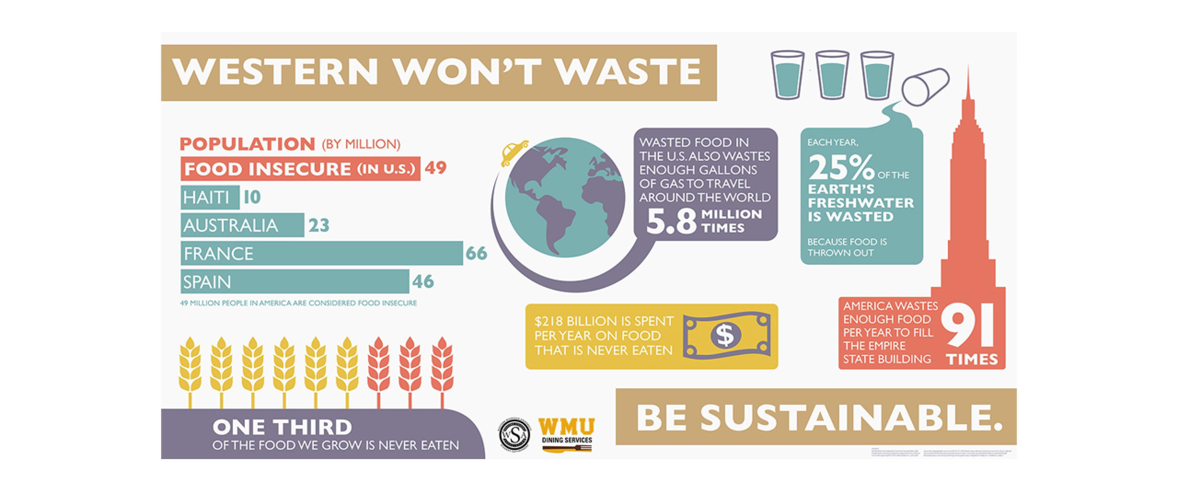 Sustainability data