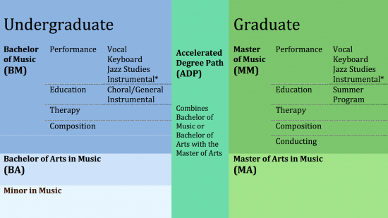 Academic degree chart for School of Music.