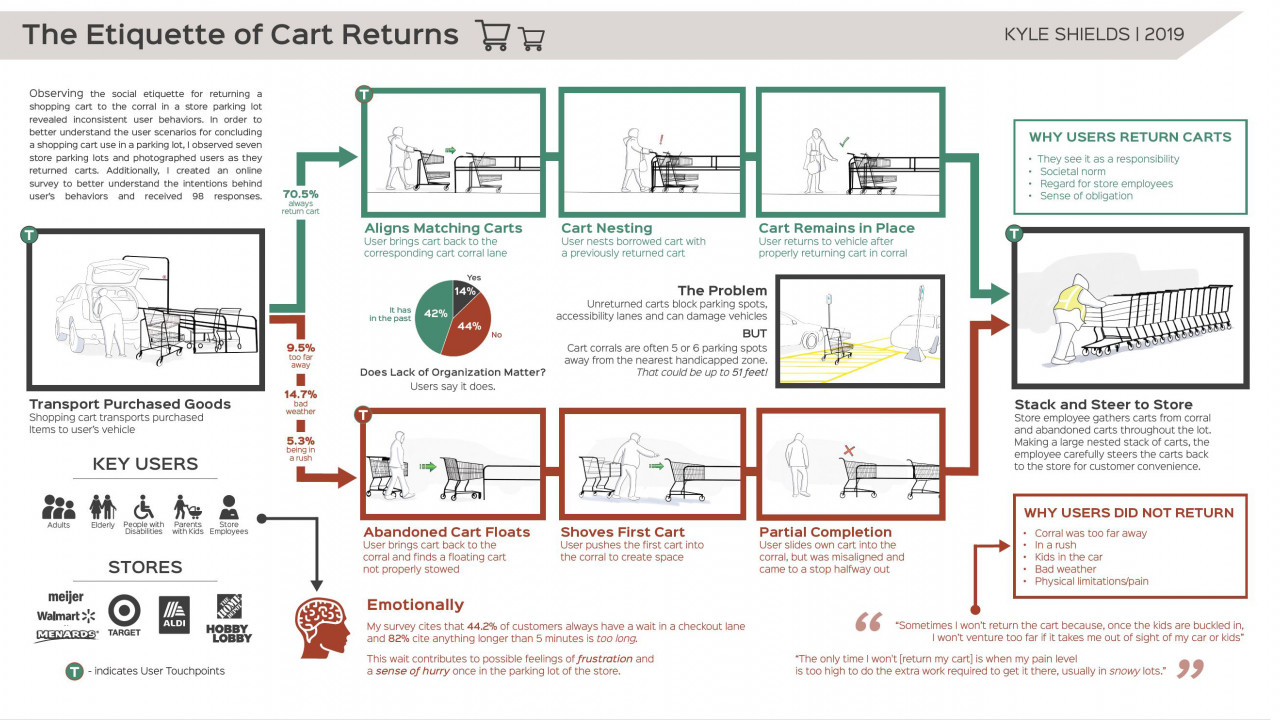 Journey map of the cart return process, outlining what factors effect the rate that a person returns a cart to the corral.