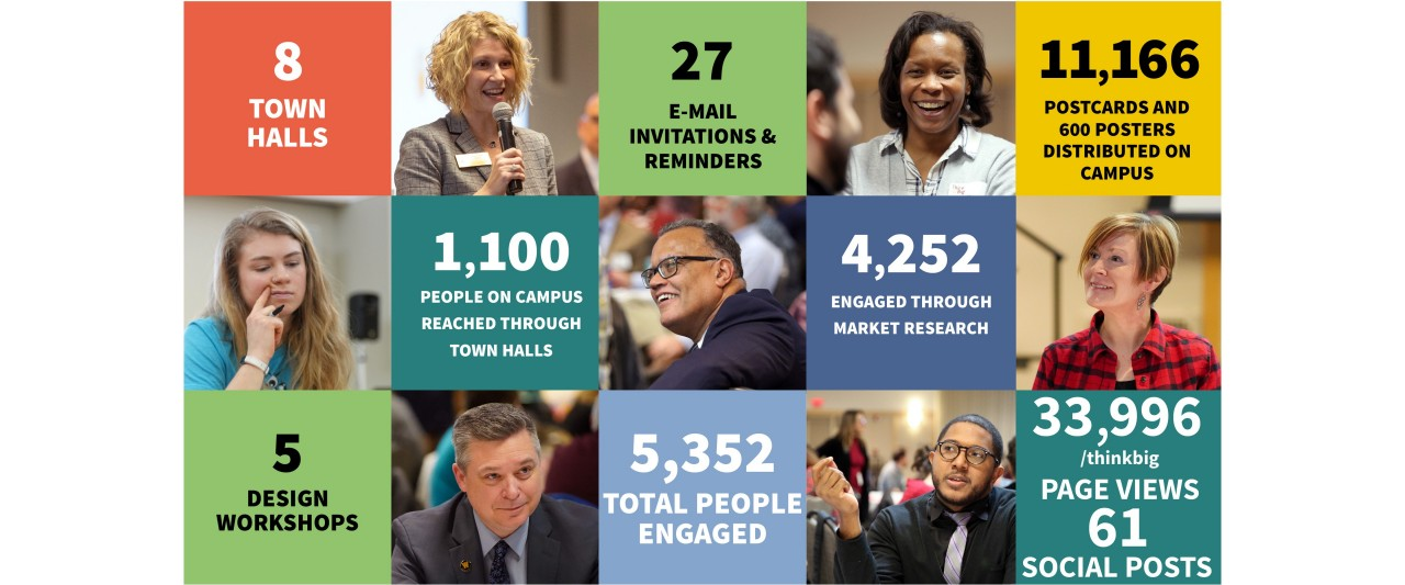 A grid of different people with text reading: 8 town halls, 27 email invitations and reminders, 11,166 postcards and 600 posters distributed on campus, 1,100 people on campus reached through town halls, 4,252 engaged through market research, 5 design workshops, 5,352 total people engaged, 33,996 website page views and 61 social posts