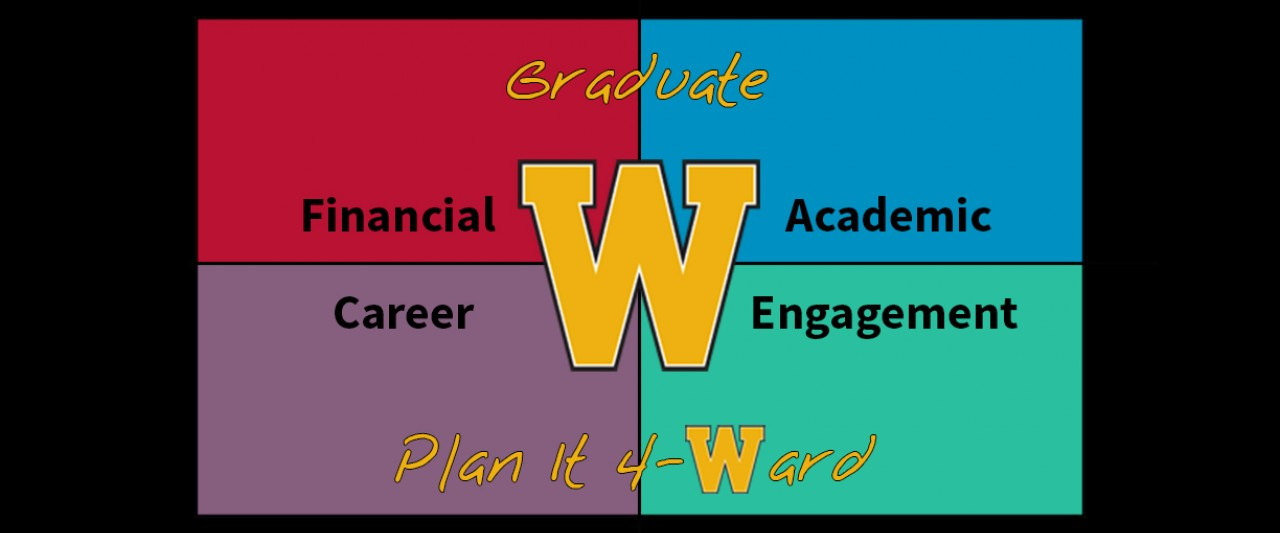 This image is the logo for the W M U Graduate Plan It Forward initiative. The image is divided up into four equal quadrants with different background colors. The upper left is Financial with a red background, the upper right is Academic with a blue background, the lower left is Career with a purple background, and the lower right is Engagement with a green background. In the middle is a large gold W for W M U with small gold text above that reads Graduate, and also below that reads Plan it 4 - Ward
