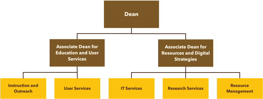 University Libraries organizational chart with the Dean at top, the two associate deans below the Dean, and departments listed below each associate dean.