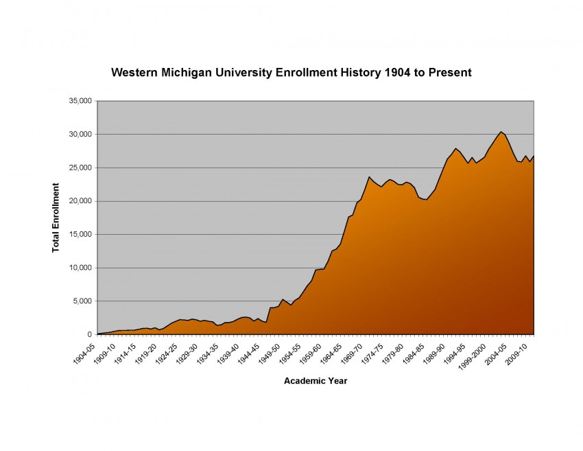 WMU total enrollment from 1904 to present
