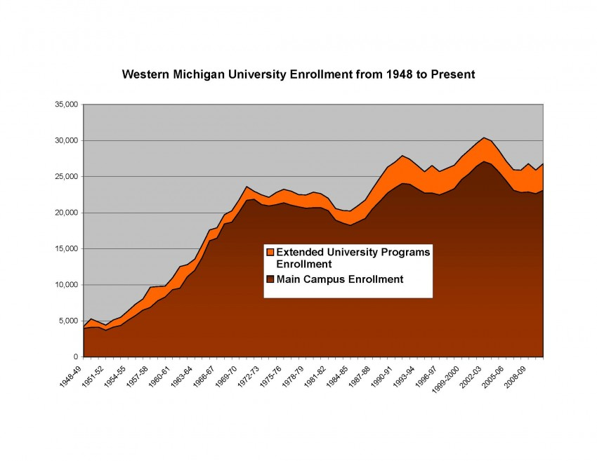 WMU total enrollment from 1948 to 2008