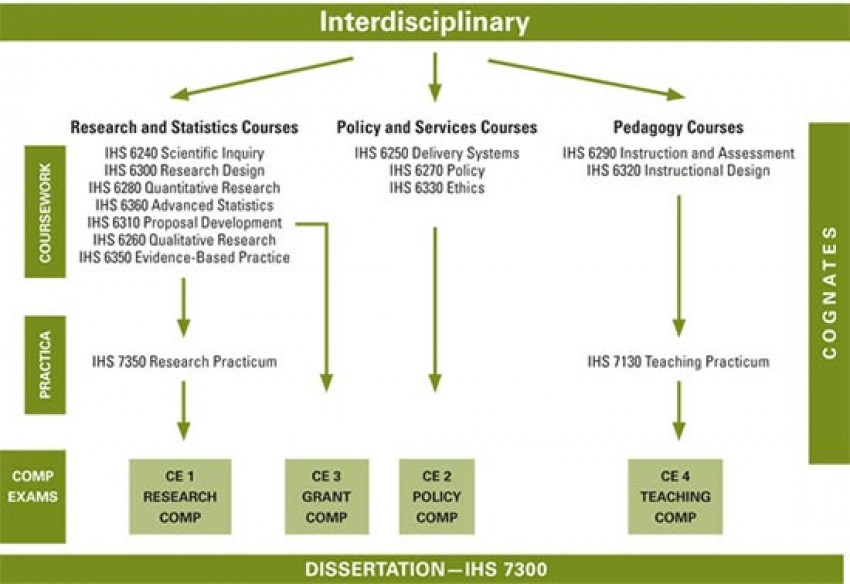 Chart showing interdisciplinary academic program.