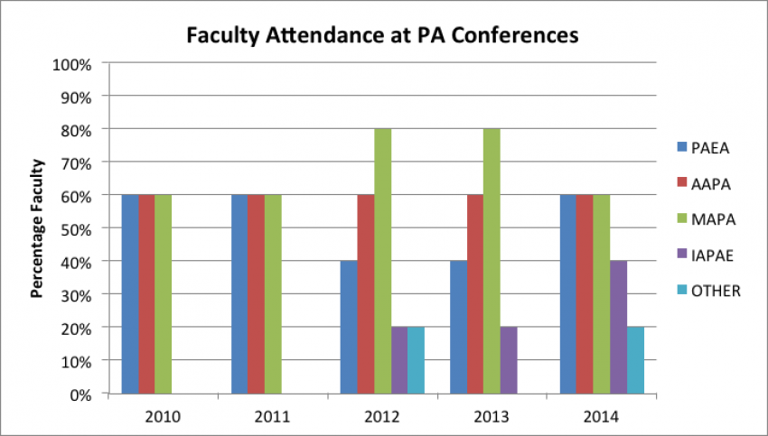 Graph showing faculty attendance at physician assistant conferences over time.