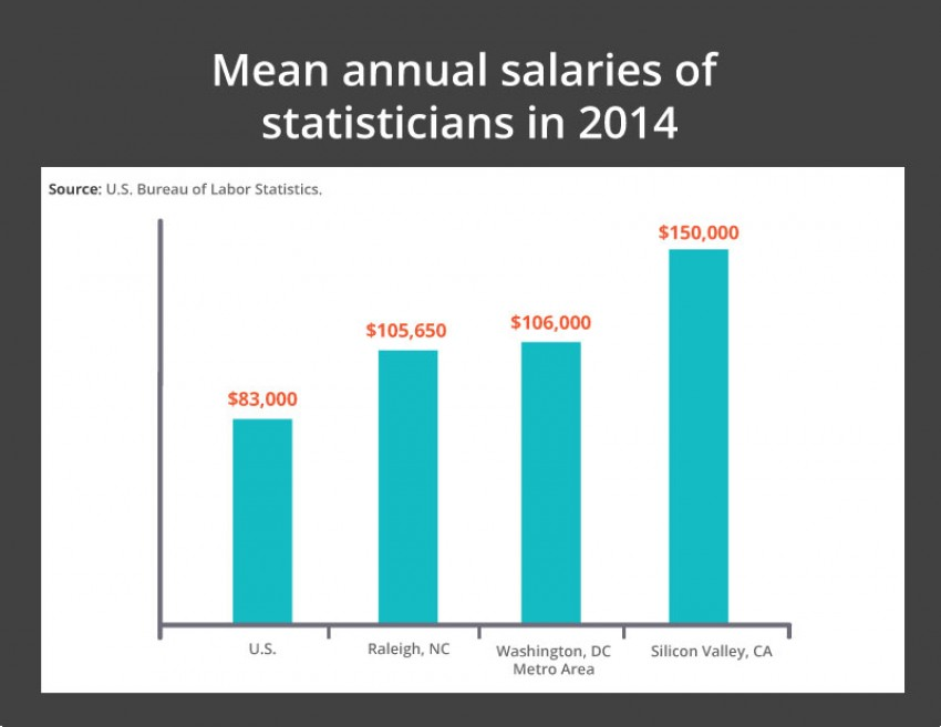 Mean annual salaries of statisticians in 2014