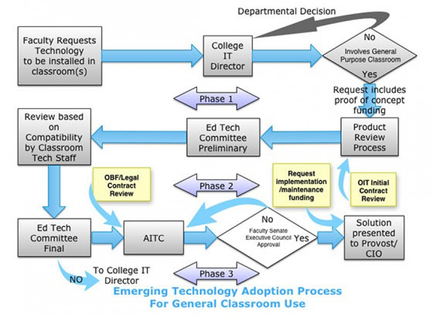 Chart outlining the process to introduce emerging technology into general purpose classrooms