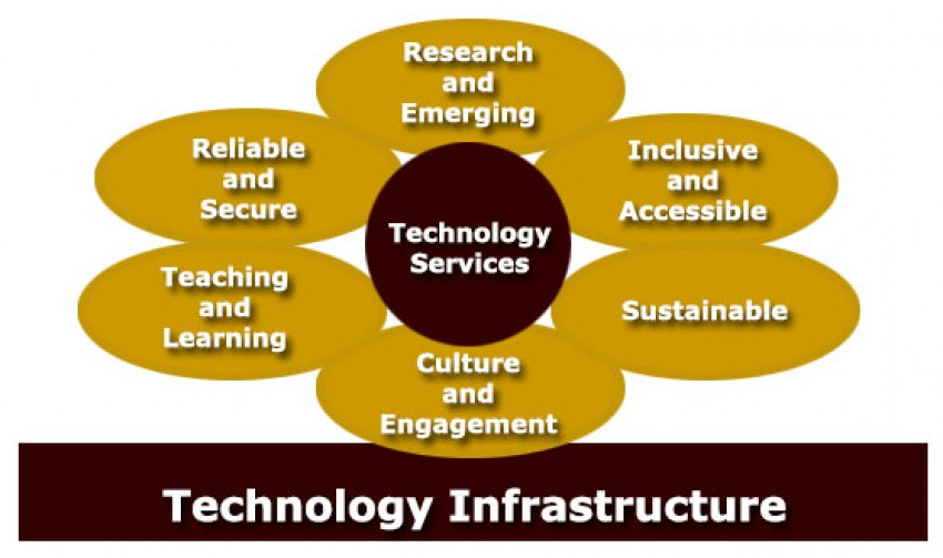 image showing the six facets of the technology infrastructure