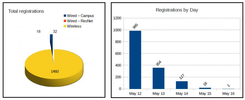 Total registrations and registrations by day