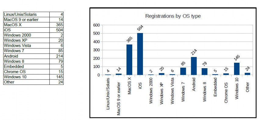 Registrations by OS