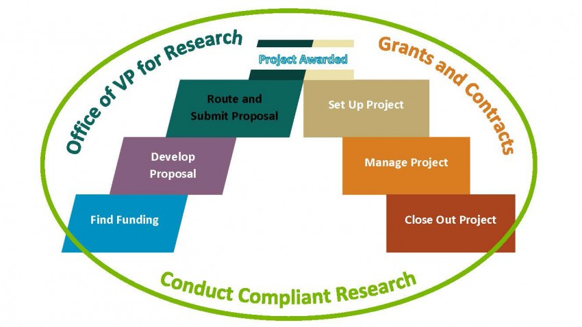 Drawing depicting proposal process: find funding, develop proposal, route and submit proposal, receive award, set up project, manage project, close out project.