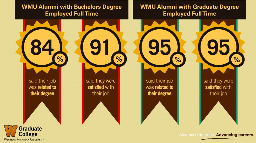 This info graphic compares job satisfaction rates between alumni with a Bachelor's degree and alumni who have a graduate degree.  The graphic shows two sets of ribbons with gold medals, on the left is the Bachelor's ribbon set which have a red outer stripe and a gold 16-point pointy rounded star shape with the percentage numbers in large type.  On the right is the graduate set, which looks the same except there is a blue outer stripe on the ribbon.  Of surveyed alumni with Bachelor's degrees, eighty four percent said that their job was related to their degree, and ninety one percent said they were satisfied with their job. Of the alumni with graduate degrees, ninety five percent said that their job was related to their degree and ninety five percent also said they were satisfied with their jobs.