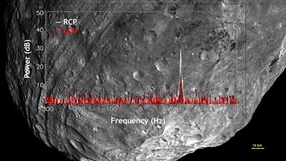 Graph overlay on asteroid background.